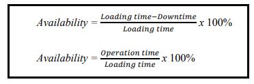 Apa itu Overall Equipment Effectiveness  Overall Equipment Effectiveness (OEE)
