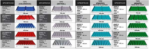 Jenis Atap Spandek Bogor
