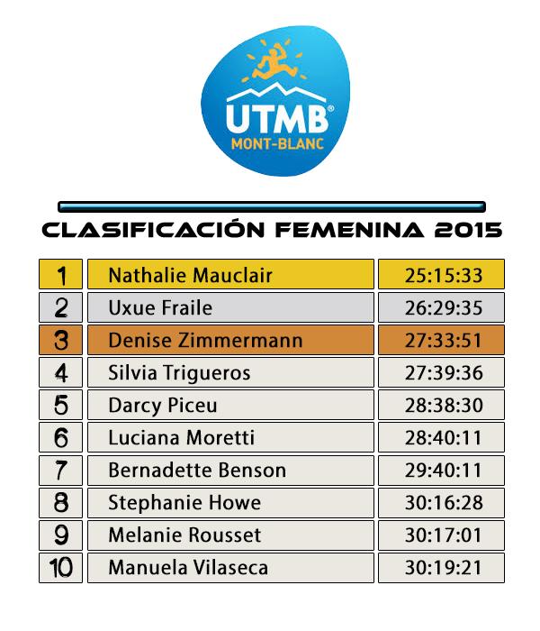 Clasificación Femenina UTMB 2015