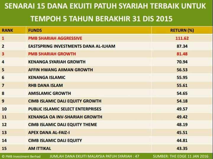 Membeli Saham Amanah PMB Investment