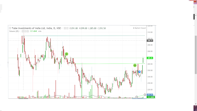 Tube Investments of India Ltd buy call bse nse stock news in hindi