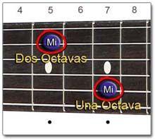 Situación de la misma nota con una Octava de Diferencia (Guitarra)