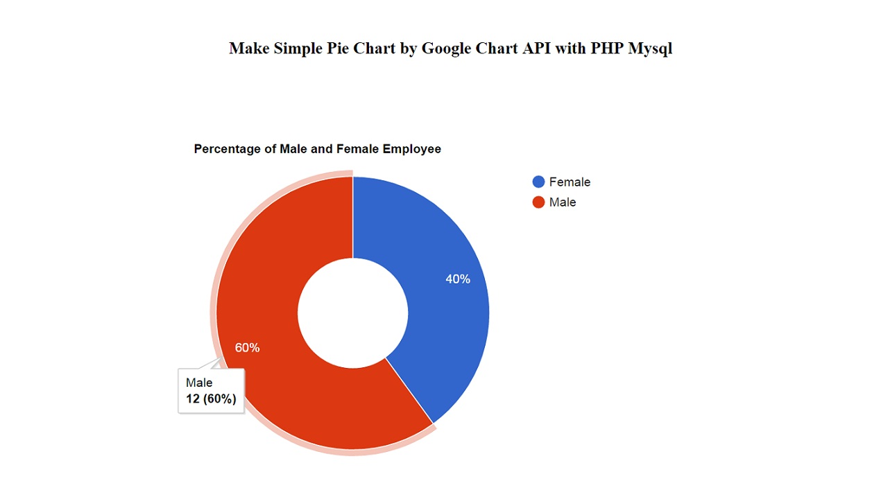 Make Simple Pie Chart By Google Chart Api With Php Mysql Webslesson