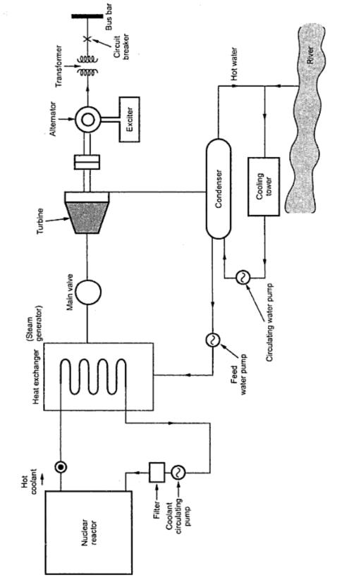 power plant schematic symbols