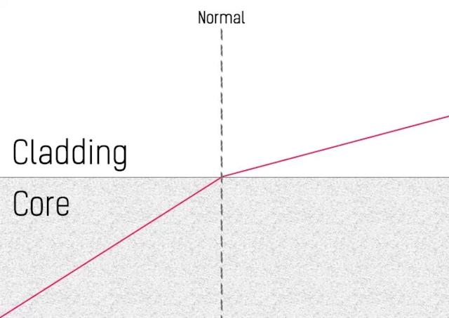 Pembiasan dalam kabel serat optik