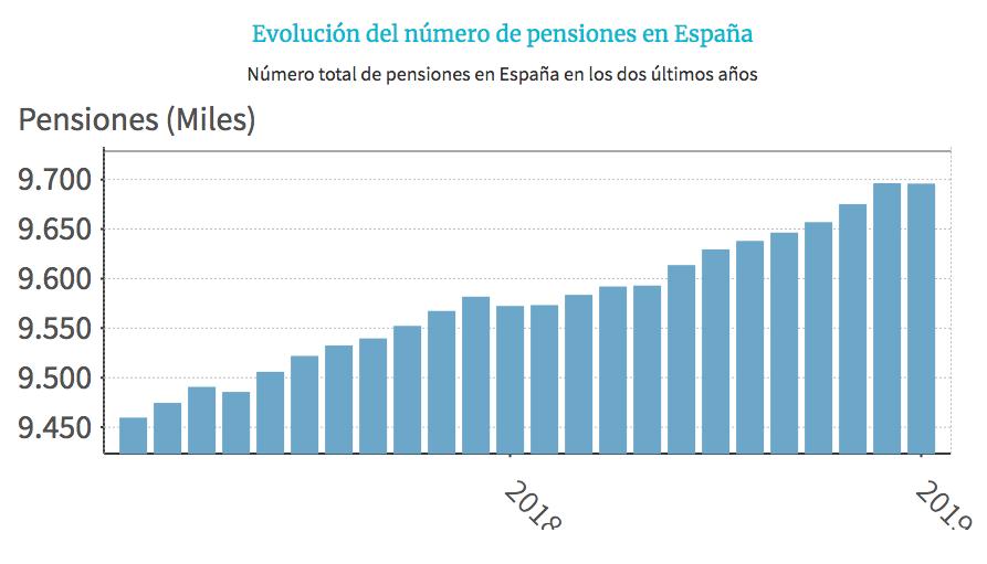 evolución número de pensionistas