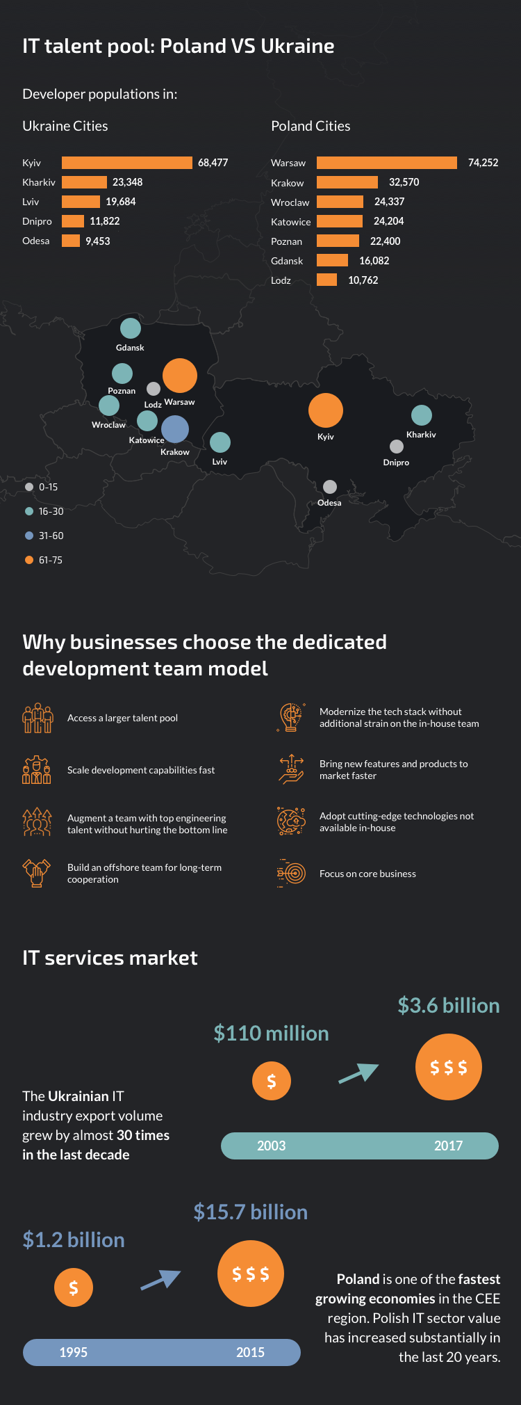 IT Talent pool: Poland vs Ukraine #infographic