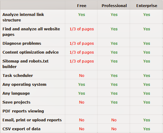 Tabla comparativa de las versiones Gratis, Profesional y Enterprice del SEO WebSite Auditor