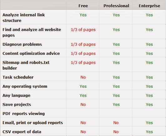 Tabla comparativa de las versiones Gratis, Profesional y Enterprice del SEO WebSite Auditor