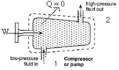 STEADY FLOW ENERGY EQUATION FOR A TURBINE AND A COMPRESSOR