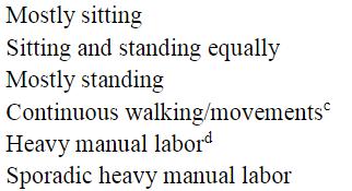 図:仕事の運動強度レベル6つ