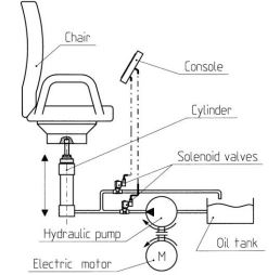 Solenoid Valve Applications: Oil  Dentist Chairs  VFlow