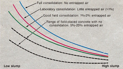 1 - Concrete vibration - The why and how of consolidating concrete