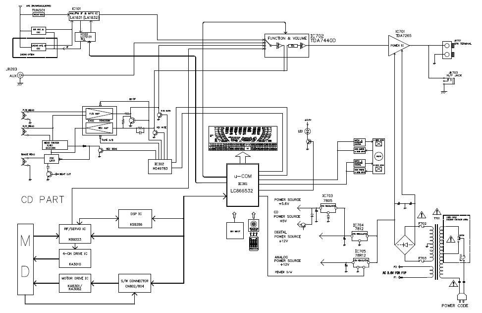 sap 2 block diagram