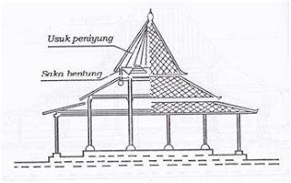 Pengertian, Bagian dan Jenis Rumah Adat Joglo Ringkas Berbahasa Jawa, bukusemu, buku semu, omah adat jawa, rumah adat jawa, joglo pangrawit