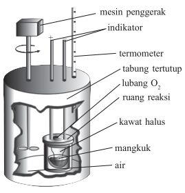 Bagian-bagian Kalorimeter