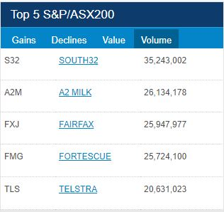 ASX Top 5 Volume for 22 of February 2018