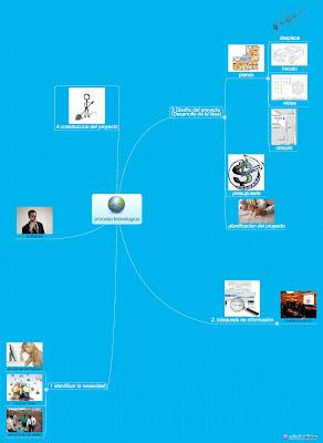 El uso de un mapa conceptual nos ayuda a profundizar sobre el concepto