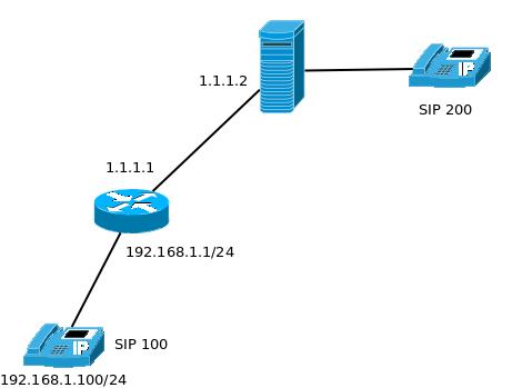 Путь к дзен: MikroTik SIP Helper и зависшие регистрации