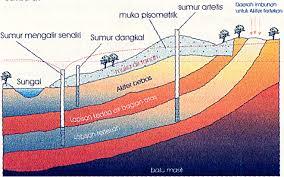 Jenis dan Model Aliran Air Tanah