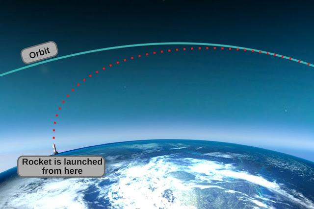 Gráfico mostrando a rota dos foguetes para entrar em órbita