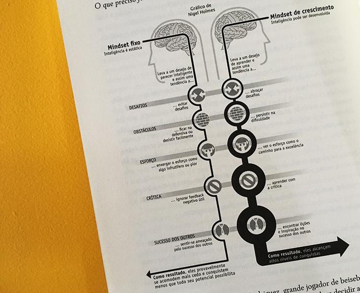 Resenha do livro Mindset - A nova psicologia do sucesso, de Carol S. Dweck