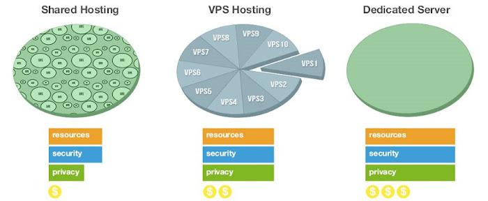 ada tipe shared, VPS, dan dedicated server yang bisa anda pilih