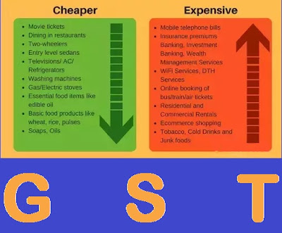 GST (GOODS & SERVICES TAX) – It is also known as VAT or the value added tax in many countries is a multi-stage consumption tax on goods and services. GST will replace various other taxes such as Excise, VAT and Service Tax with a single tax structure.