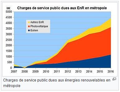 Mpf f d ration de l 39 h rault 34 l cologie bancale face la pollutio - Contribution au service public de l electricite ...