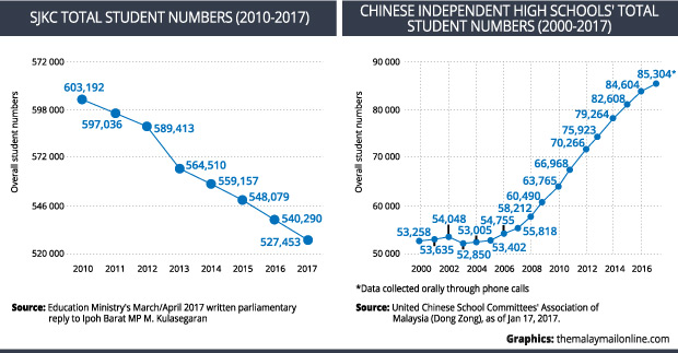 Malaysia SJKC Chinese Independent High School Total Student Number
