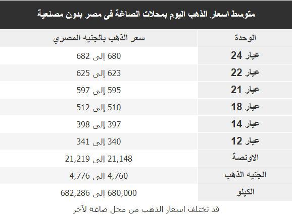 اسعار الذهب اليوم فى مصر Gold الاربعاء 3 اكتوبر 2018