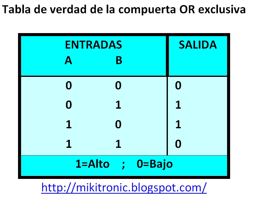 Electr nica digital puertas l gicas digitales buffer not for Puerta xor tabla de verdad