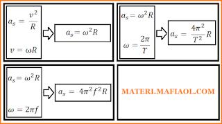Hubungan Percepatan Sentripetal dengan Kecepatan Sudut, Periode, atau Frekuensi