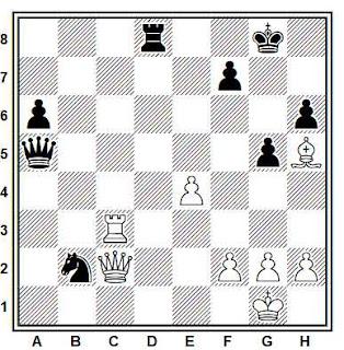 Posición de la partida Wlodzimierz Schmidt - Bosko Abramovic (Nis, 1983)