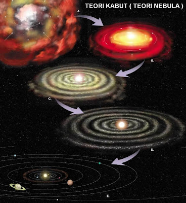 Teori Kabut ( Teori Nebula )