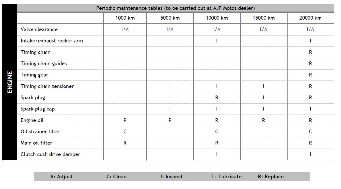 Avis AJP pR7 Maintenance%2B1