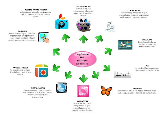 Resultado de imagen para aplicaciones educativas mapa mental