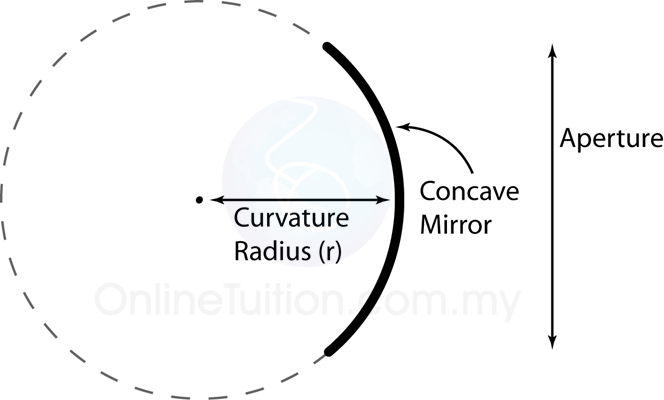 Curved Mirror   SPM Physics Form 4/Form 5 Revision Notes