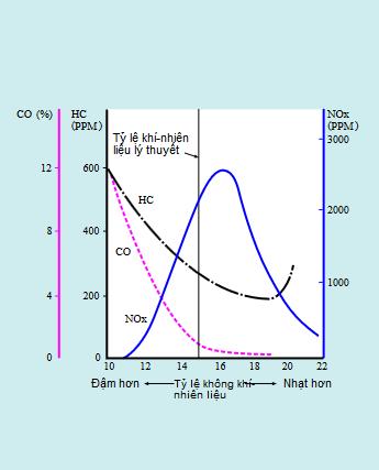 Biểu đồ sản sinh CO/HC/NOx