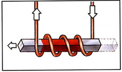 What happens when the electric current is reversed?  The coil pushes the magnet away. When the current flows in a different direction, the magnet moves in a different direction.