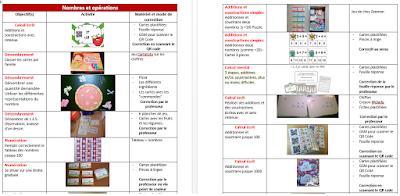 Ateliers individuels sur la numération et les opérations classe flexible
