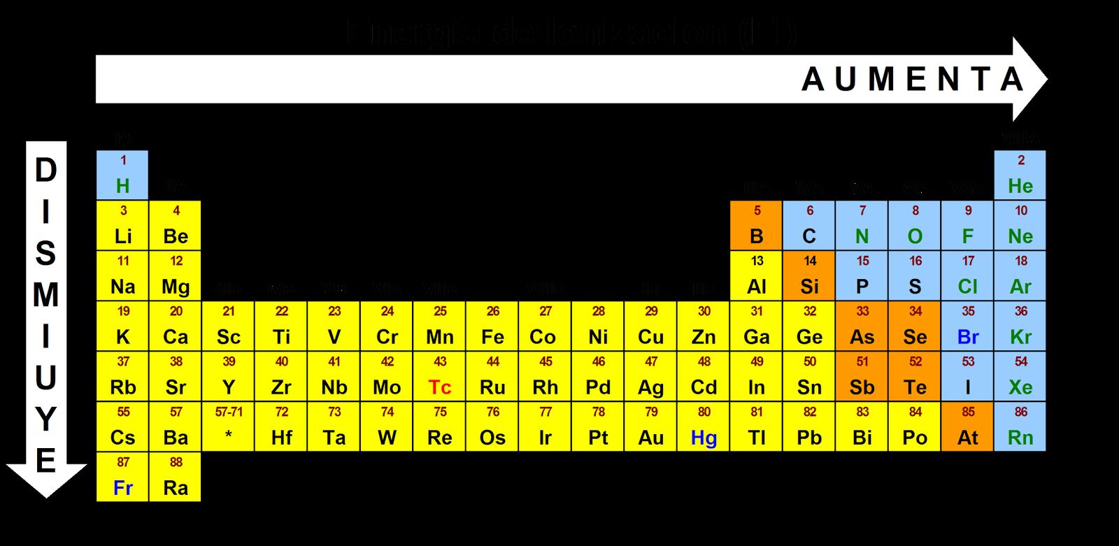 C t a para 3 de secundaria con referencia a la tabla peridica acomoda los tomos siguientes en orden de energa de ionizacin creciente ne na p ar y k urtaz Gallery