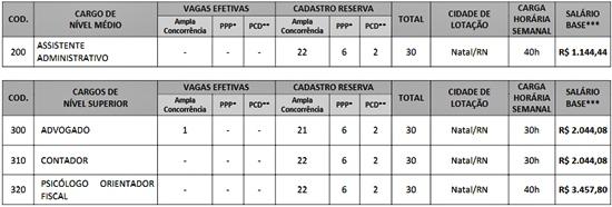 Edital Concurso CRP-RN 2018