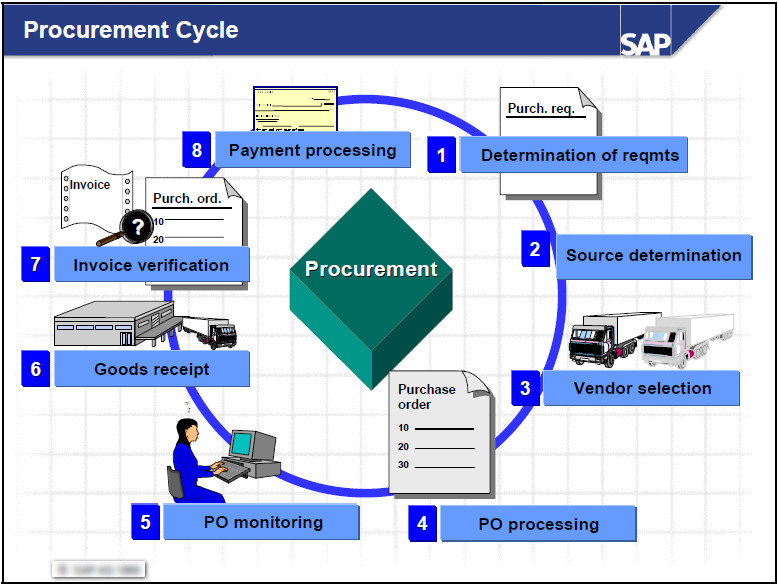 purchasing cycle diagram cat6 wall jack wiring sap procure to pay all data consultant bangladesh 09 16 18 p2p process flow