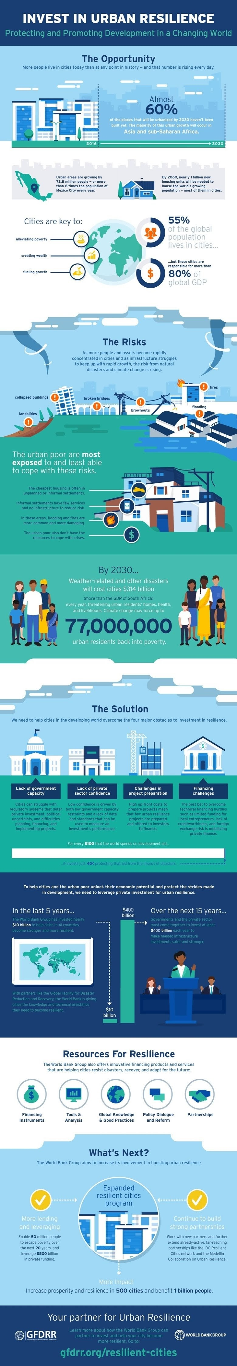Invest in Urban Resilience #infographic
