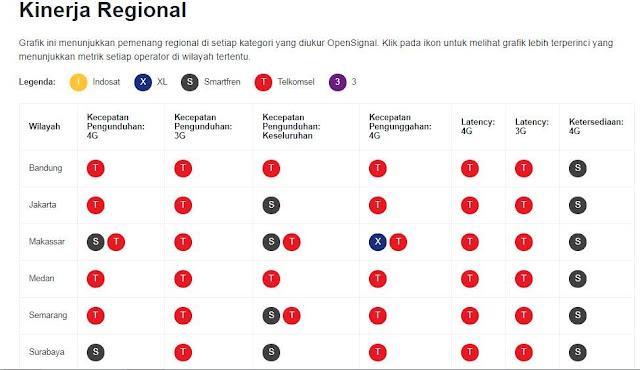 penguasaan operator Internet 3G dan 4G tercepat di Indonesia