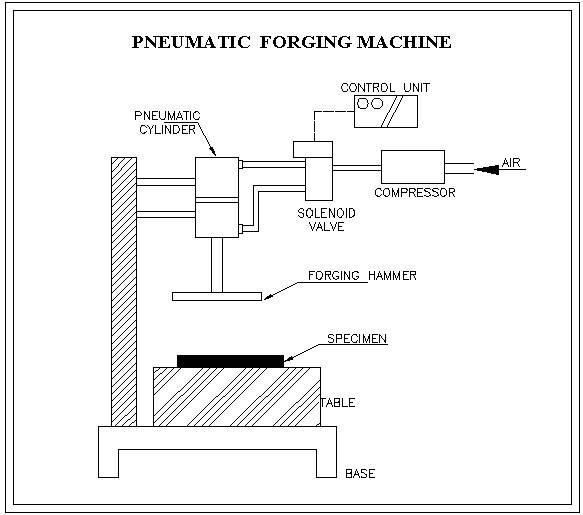 Pneumatic Forging Machine