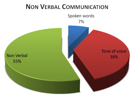 Fig the percentage of communication also nguyen hoang minh chau importance non verbal rh jolleynguyenspot