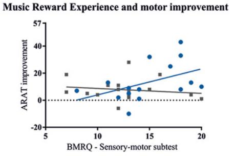 図:音楽サポート療法の効果
