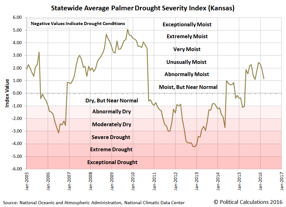 Statewide Average Palmer Drought Severity Index (Kansas), January 2005 through March 2016